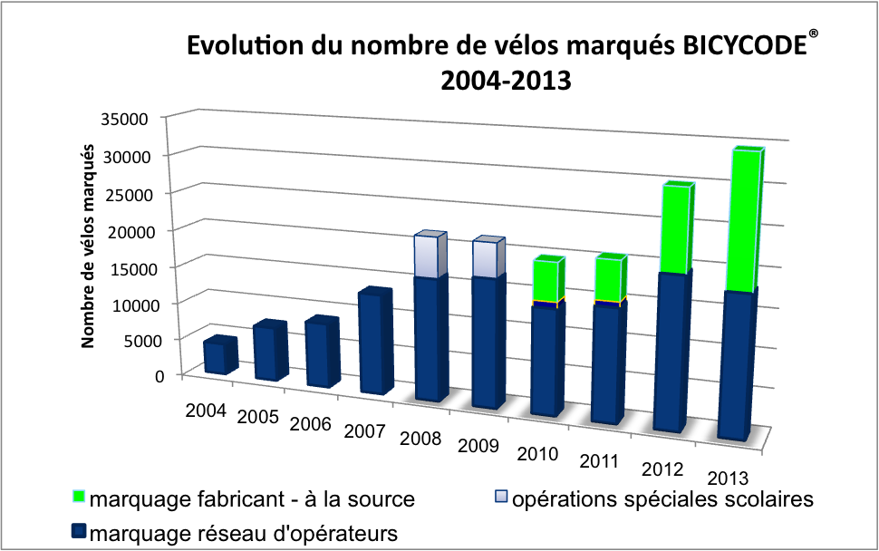 statistiques - marquage BICYCODE- 2004-2013